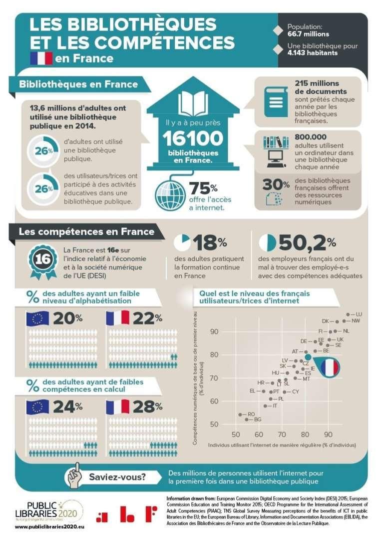 infographie sur les bibliotheques et les competences de l'abf