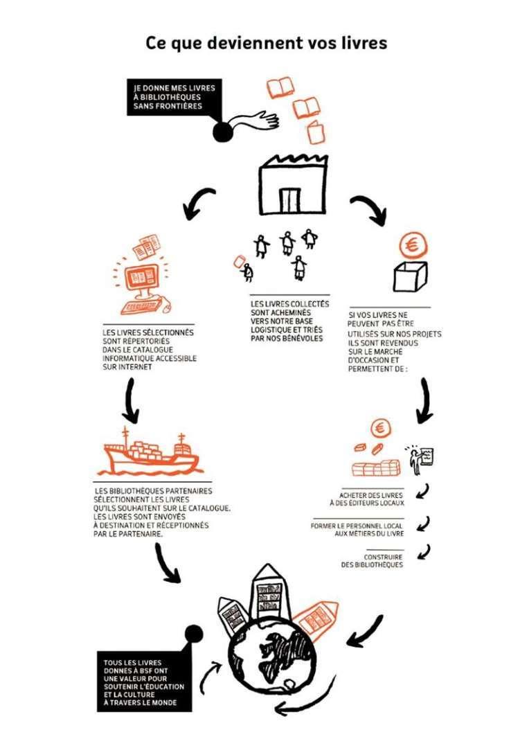Schéma du livre à BSF